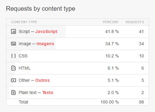 exemplo site com muitas requisicoes de js