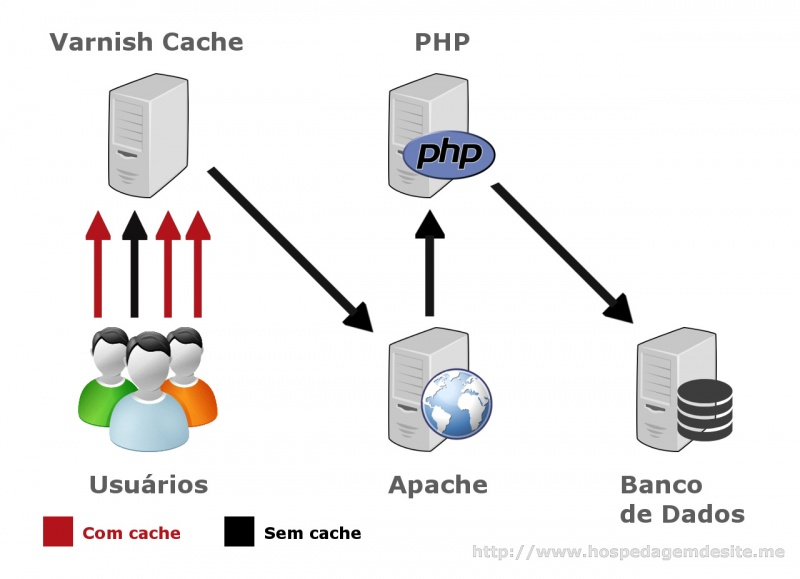 Funcionamento Varnish Cache