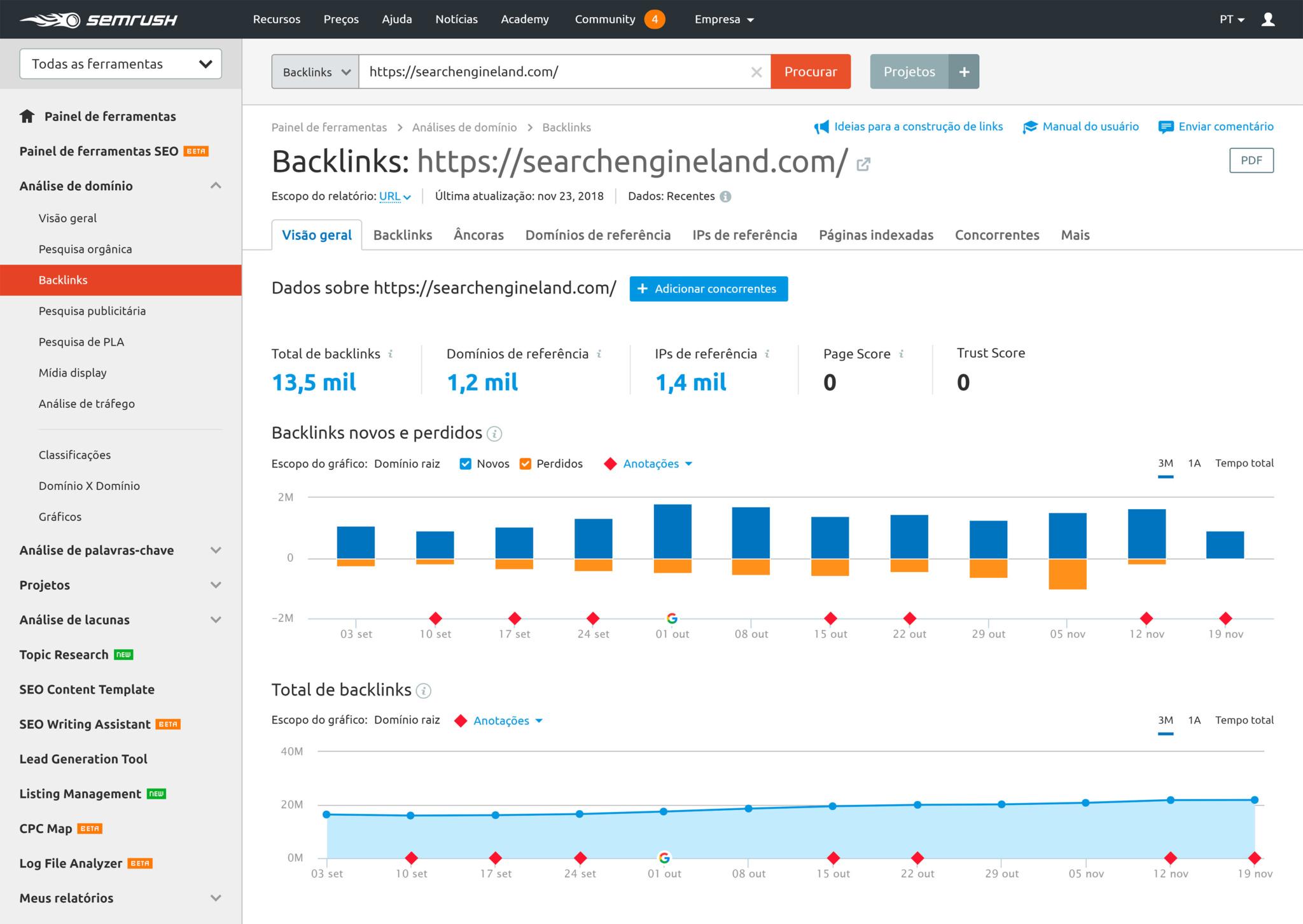 semrush perfils de backlinks do search engine land sem links toxicos