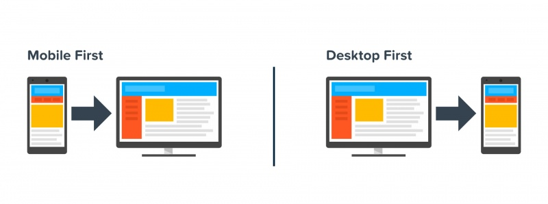comparativo mobile first vs desktop first