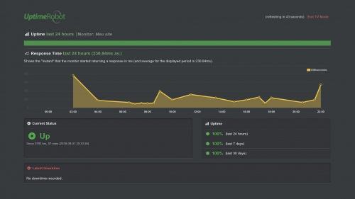 monitorar uptime de site